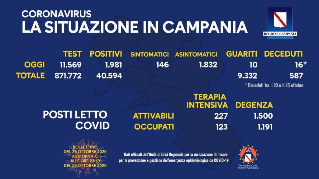 122905117 10158505244418257 6490921685561731442 o 1024x576 - Covid in Campania: leggero decremento con 1.981 casi di cui 1.832 asintomatici