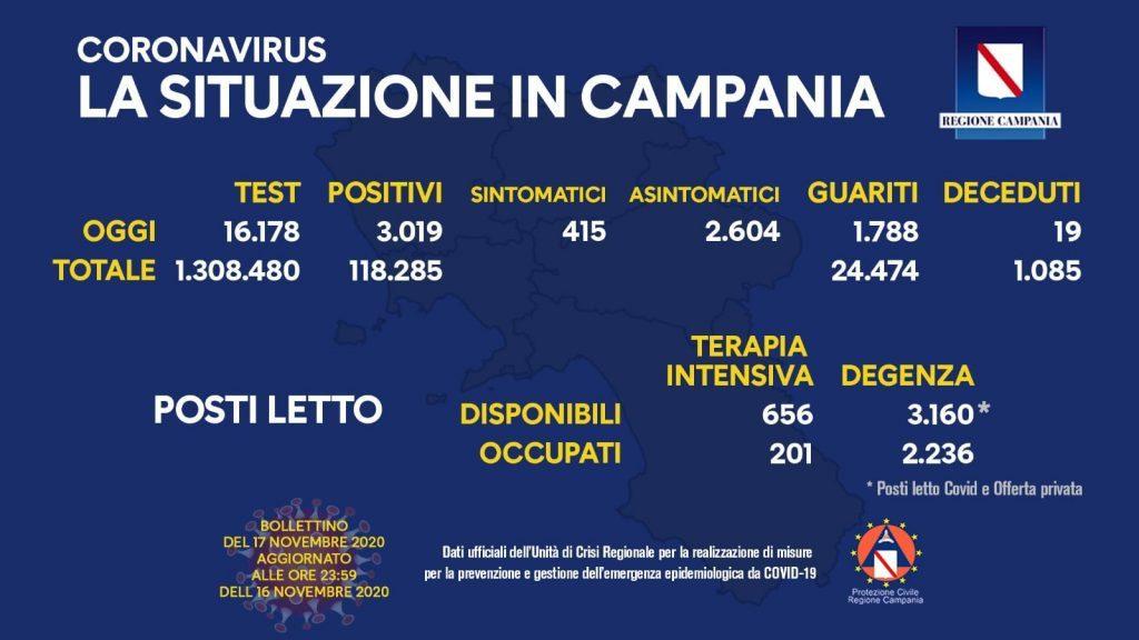 125796922 10158556577408257 4964145849129280296 o 1024x576 - Covid in Italia: 32.191 contagi e altri 731 morti - la situazione in Campania (17/11/20)
