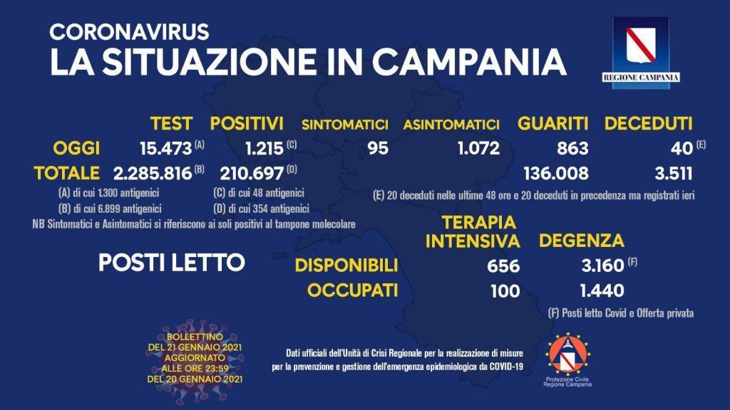 140548733 10158706026503257 5057703470960990601 o 1024x576 - Covid in Italia, 14.078 contagi e 521 morti - Situazione in Campania (21/1/21)