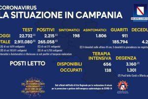 Covid in Italia, 18.916 nuovi casi e 280 morti – Situazione in Campania (27/2/21)