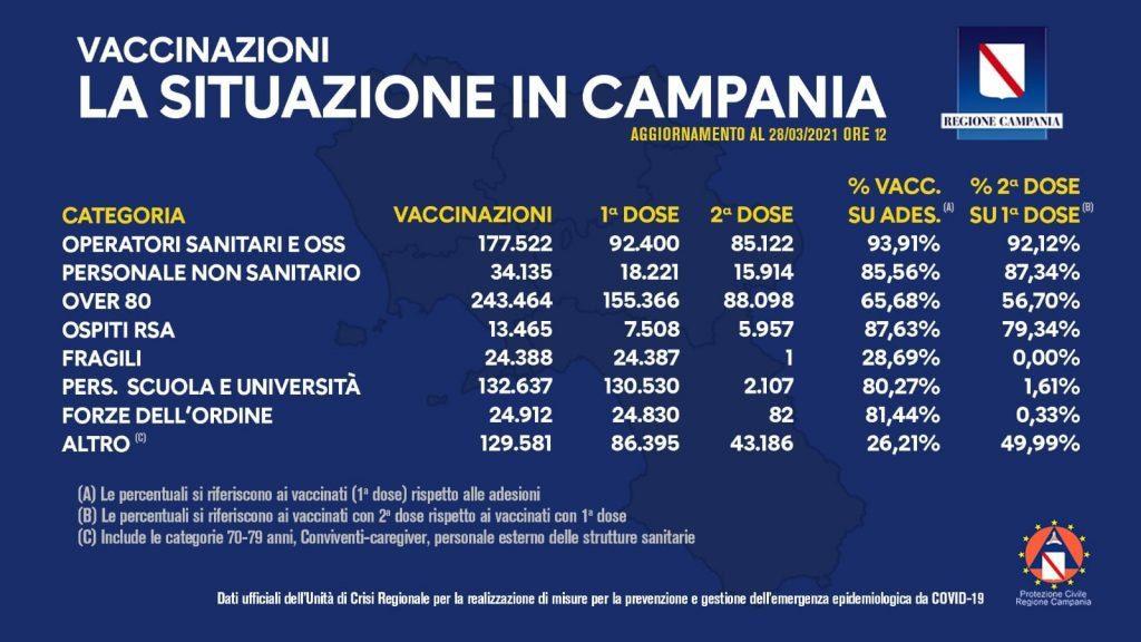 Vaccinazioni in Campania: la situazione al 28/3/21