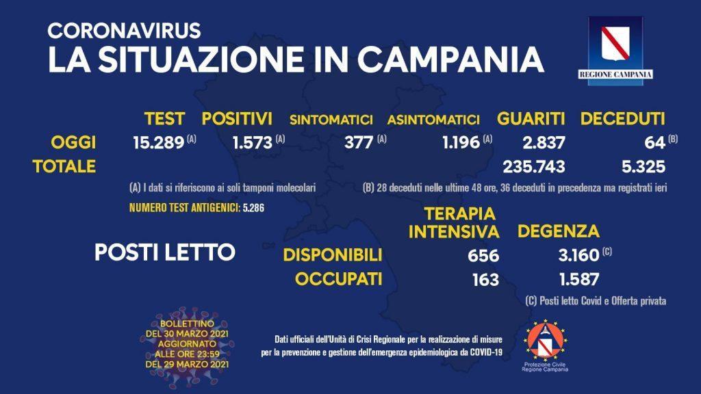 166706155 10158875744738257 157571638504570718 n 1024x576 - Covid in Italia, 16.017 contagi e 529 morti - Situazione in Campania (30/3/21)
