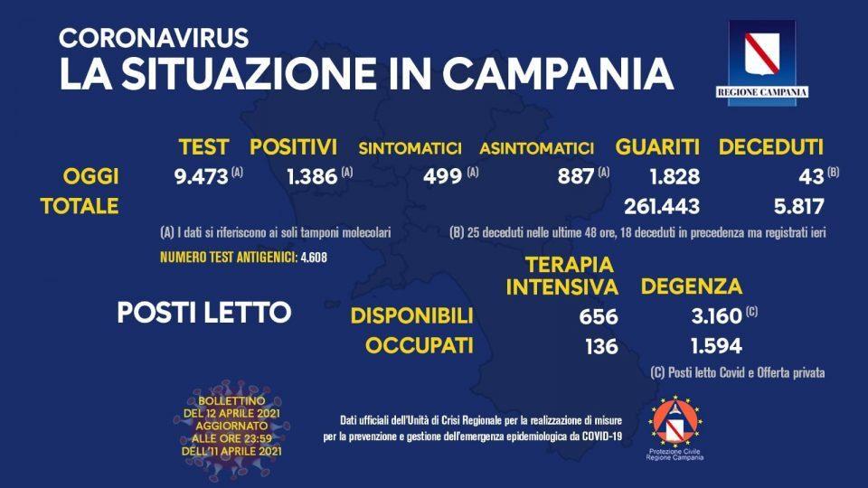 172449684 10158904453428257 4231335799623498152 n 960x540 - Covid in Italia, 9.789 contagi e 358 morti - Situazione in Campania (12/4/21)