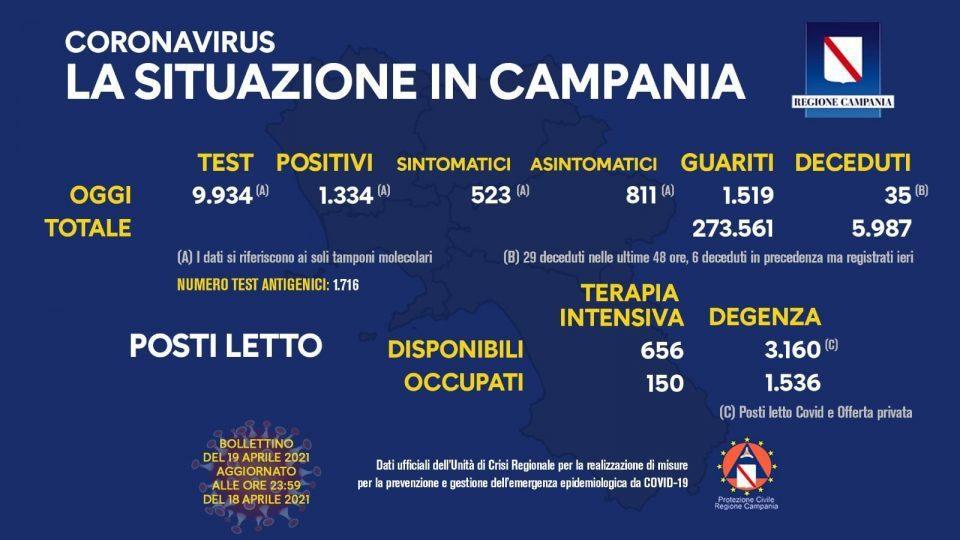 175446150 10158919170973257 395156368582301739 n 960x540 - Covid in Italia, 8.864 contagi e 316 morti - In Campania (19/4/21)