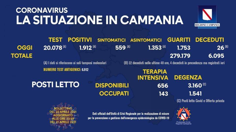 176994426 10158925071753257 8473210093399059101 n 960x540 - Covid in Italia 16.232 contagi e 360 morti - Situazione in Campania (22/4/21)