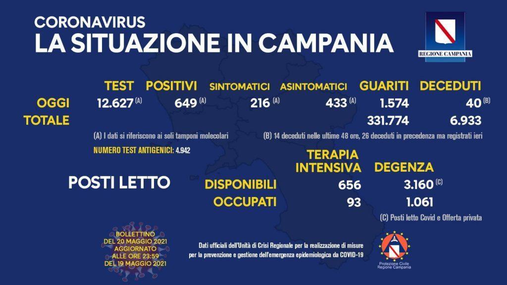Covid in Italia, 5.741 contagi e 164 morti – Situazione in Campania (20/5/21)