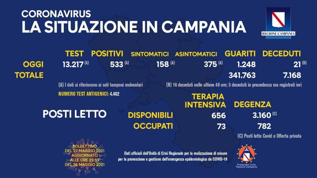 Covid in Italia, 4.147 contagi e 171 morti – Situazione in Campania (27/5/21)
