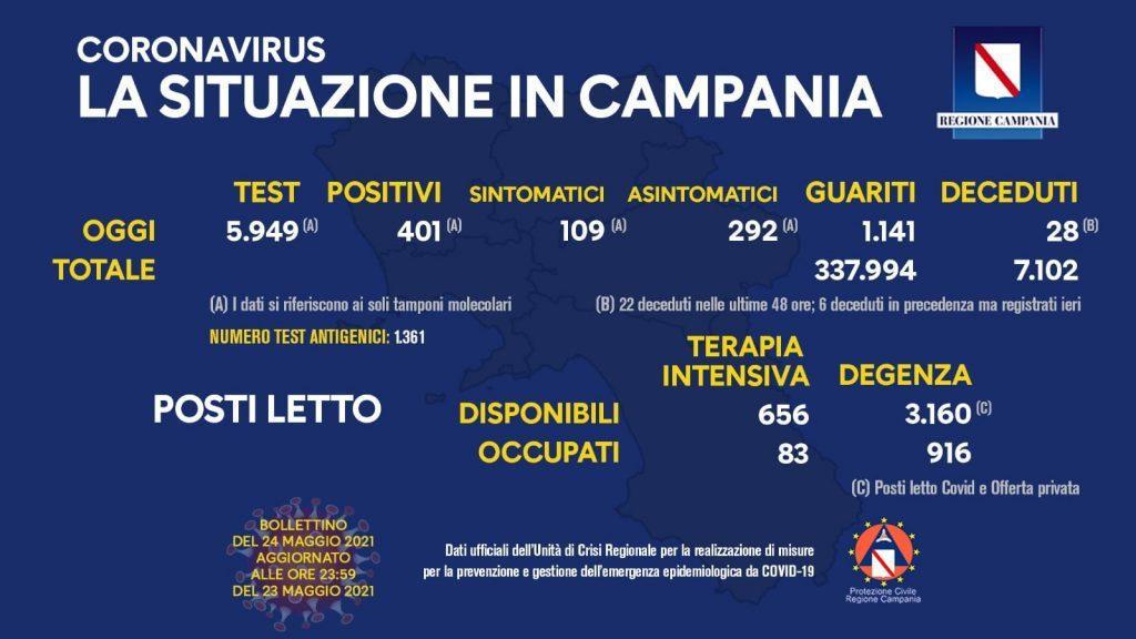 Covid in Italia, 2.490 contagi e 110 morti – Situazione in Campania (24/5/21)