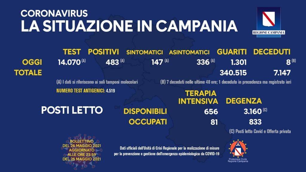 Covid in Italia, 3.937 contagi e 121 morti – situazione in Campania (26/5/21)