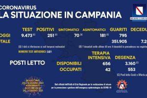 Covid in Italia, 1.896 contagi e 102 morti – Situazione in Campania (8/6/21)