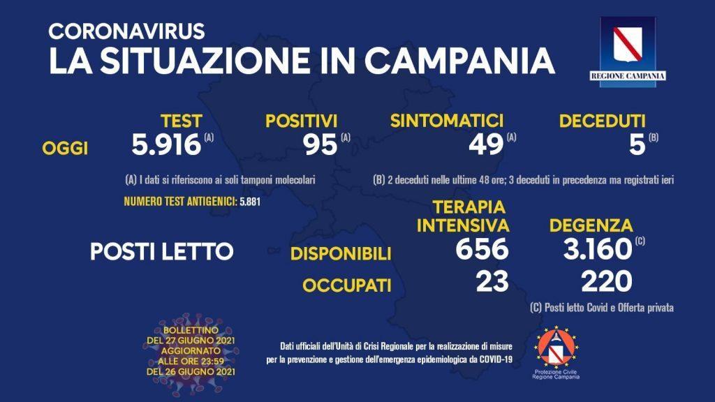 Covid in Italia, 782 contagi e 14 morti – Situazione in Campania (27/6/21)