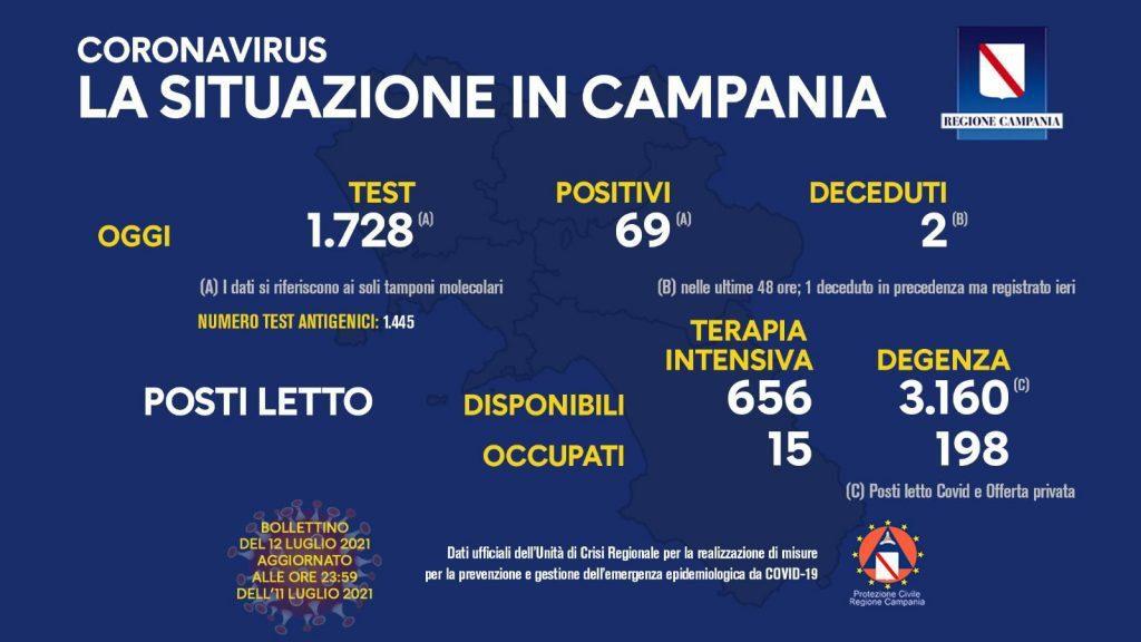 Covid in Italia, 888 contagi e 13 morti – Situazione in Campania (12/7/21)