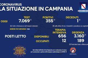 Covid in Italia, 6.619 contagi e 18 morti – Situazione in Campania (30/7/21)