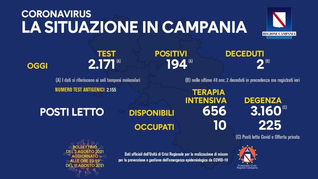 Covid in Italia 3.190 I NUOVI CASI, 20 LE VITTIME, TASSO DI POSITIVITÀ AL 3,8% – SITUAZIONE IN CAMPANIA (2/8/21)