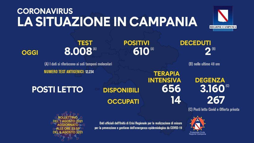 Covid in Italia, 6.902 contagi e 22 morti – Situazione in Campania (7/8/21)