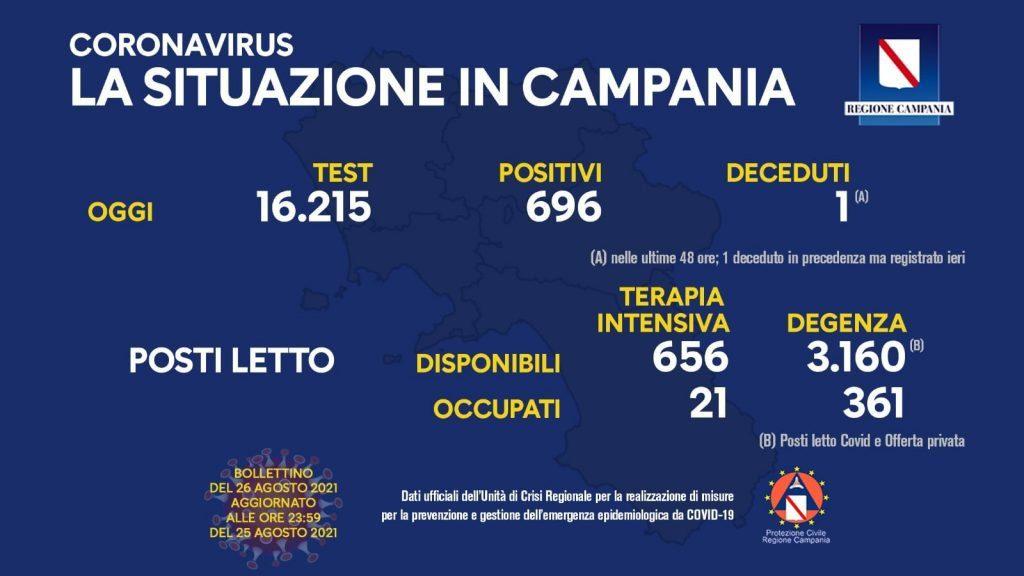 Covid in Italia, 7.221 contagi e 43 morti – Situazione in Campania (26/8/21)