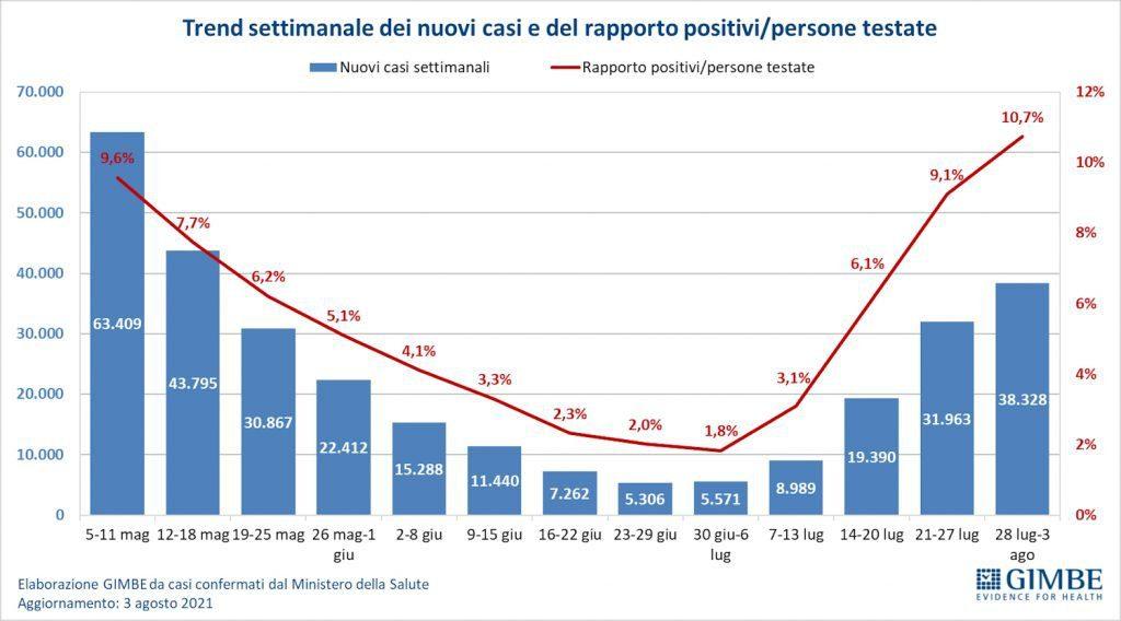 Covid in Italia, Gimbe: rallenta l'incremento dei nuovi casi (+20%), ma aumentano ricoveri e terapie intensive.